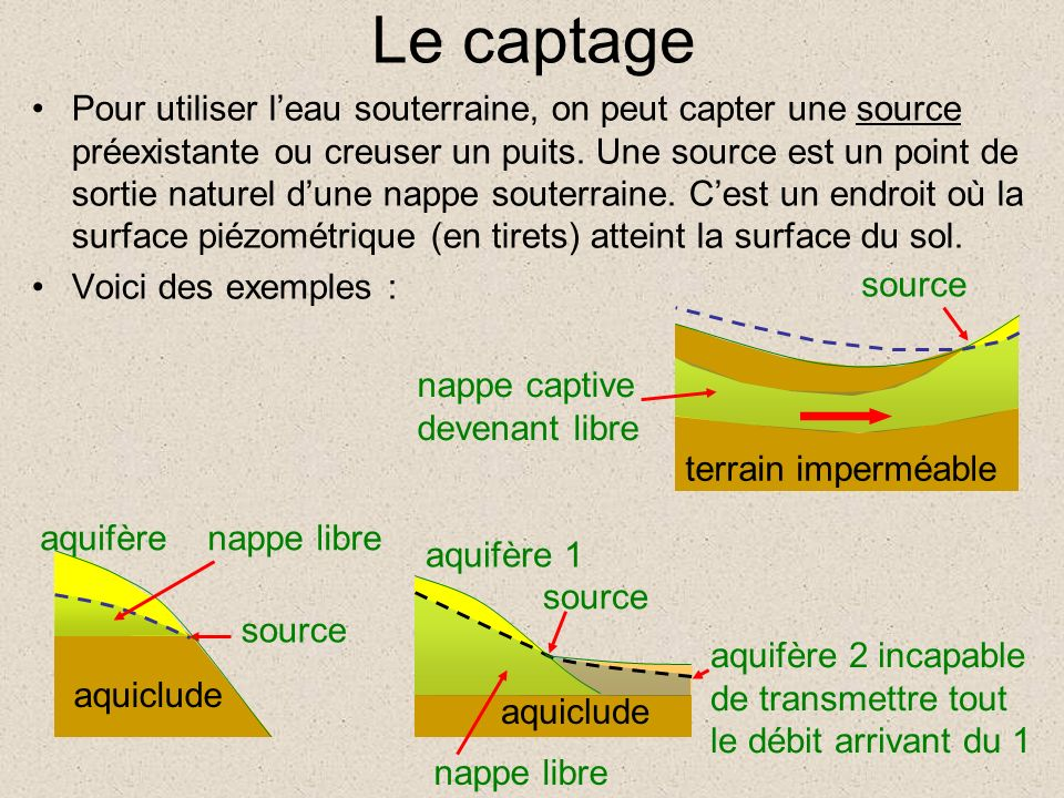 Le captage Pour utiliser leau souterraine, on peut capter une source préexistante ou creuser un puits. Une source est un point de sortie naturel dune