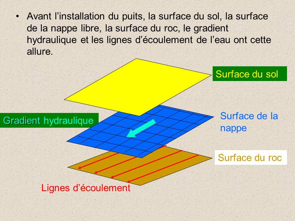 Gradient Gradient hydraulique Avant linstallation du puits, la surface du sol, la surface de la nappe libre, la surface du roc, le gradient hydraulique et les lignes découlement de leau ont cette allure.