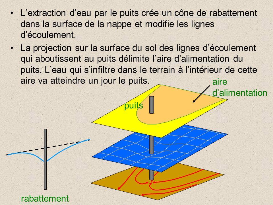 Lextraction deau par le puits crée un cône de rabattement dans la surface de la nappe et modifie les lignes découlement. La projection sur la surface