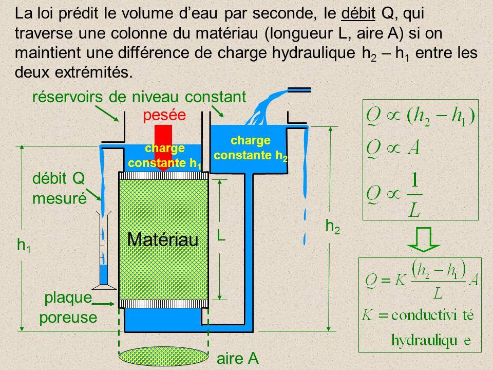 réservoirs de niveau constant Matériau plaque poreuse débit Q mesuré charge constante h 2 h1h1 aire A L h2h2 pesée charge constante h 1 La loi prédit le volume deau par seconde, le débit Q, qui traverse une colonne du matériau (longueur L, aire A) si on maintient une différence de charge hydraulique h 2 – h 1 entre les deux extrémités.