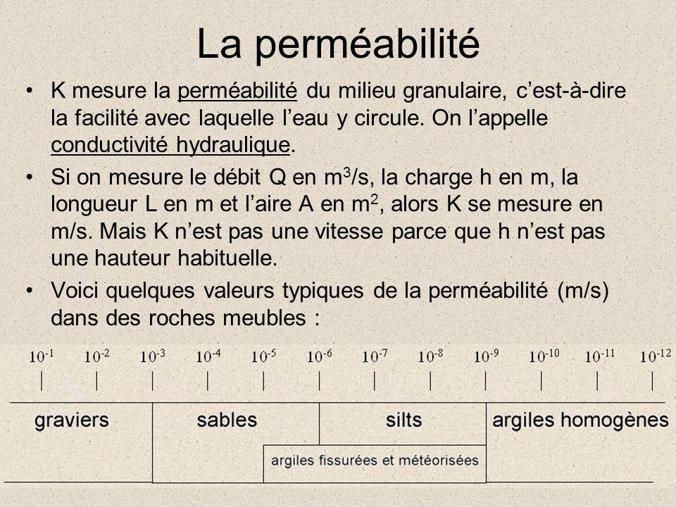 La perméabilité K mesure la perméabilité du milieu granulaire, cest-à-dire la facilité avec laquelle leau y circule. On lappelle conductivité hydrauli