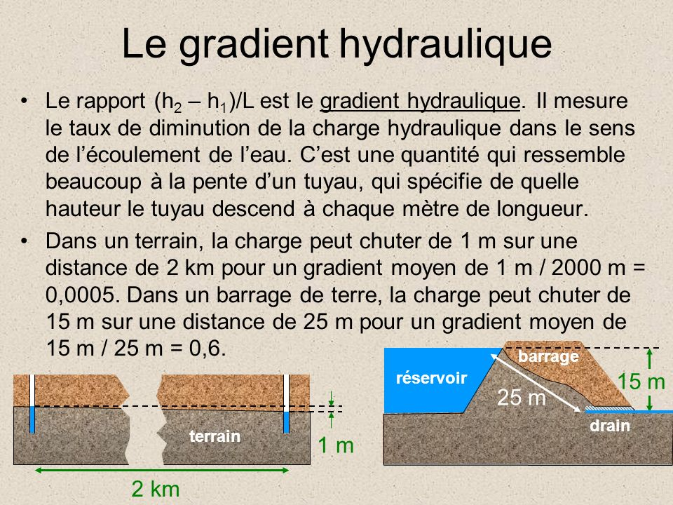 Le rapport (h 2 – h 1 )/L est le gradient hydraulique. Il mesure le taux de diminution de la charge hydraulique dans le sens de lécoulement de leau. C