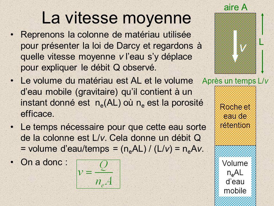 La vitesse moyenne Reprenons la colonne de matériau utilisée pour présenter la loi de Darcy et regardons à quelle vitesse moyenne v leau sy déplace pour expliquer le débit Q observé.