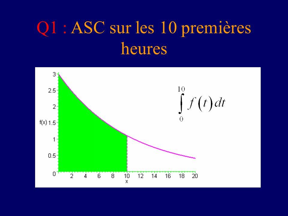 Q1 : ASC sur les 10 premières heures