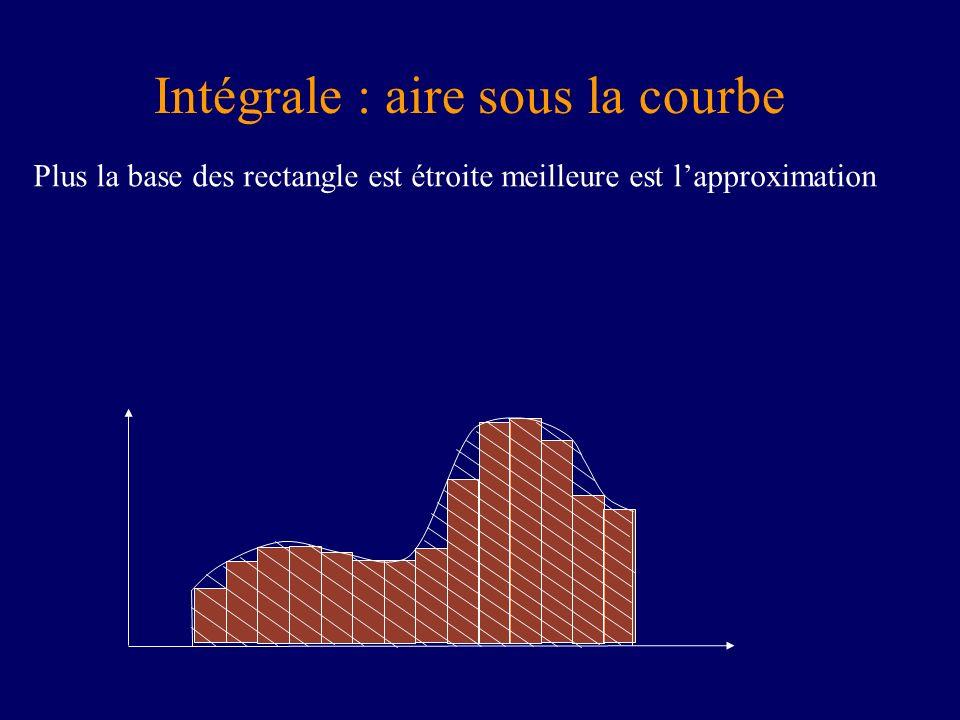 Plus la base des rectangle est étroite meilleure est lapproximation Intégrale : aire sous la courbe