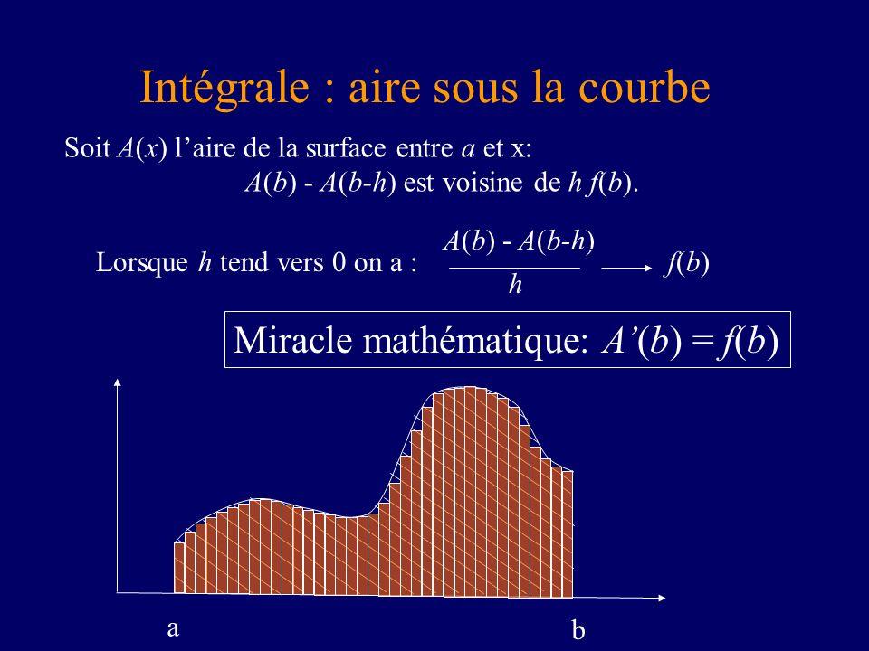 Soit A(x) laire de la surface entre a et x: A(b) - A(b-h) est voisine de h f(b). Miracle mathématique: A(b) = f(b) Lorsque h tend vers 0 on a : A(b) -