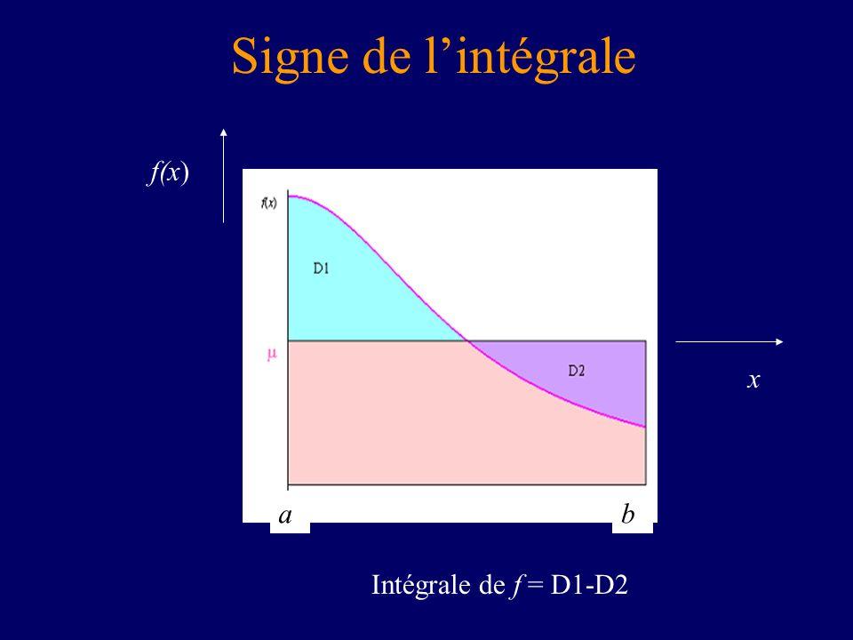 Signe de lintégrale x f(x) ab Intégrale de f = D1-D2