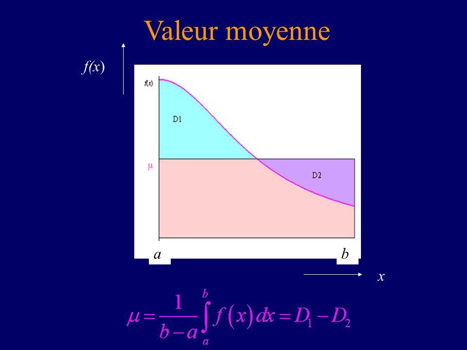 Valeur moyenne x f(x) ab