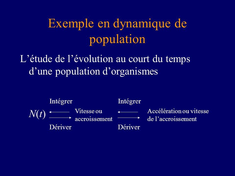 Exemple en dynamique de population Létude de lévolution au court du temps dune population dorganismes N(t) Vitesse ou accroissement Accélération ou vitesse de laccroissement Dériver Intégrer Dériver Intégrer