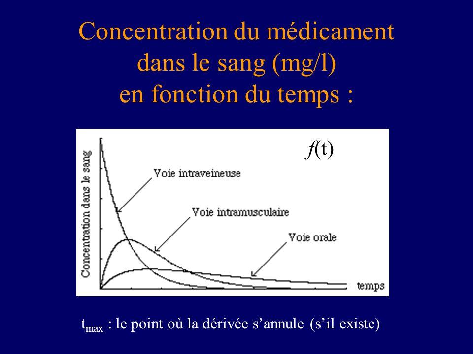 Concentration du médicament dans le sang (mg/l) en fonction du temps : f(t) t max : le point où la dérivée sannule (sil existe)