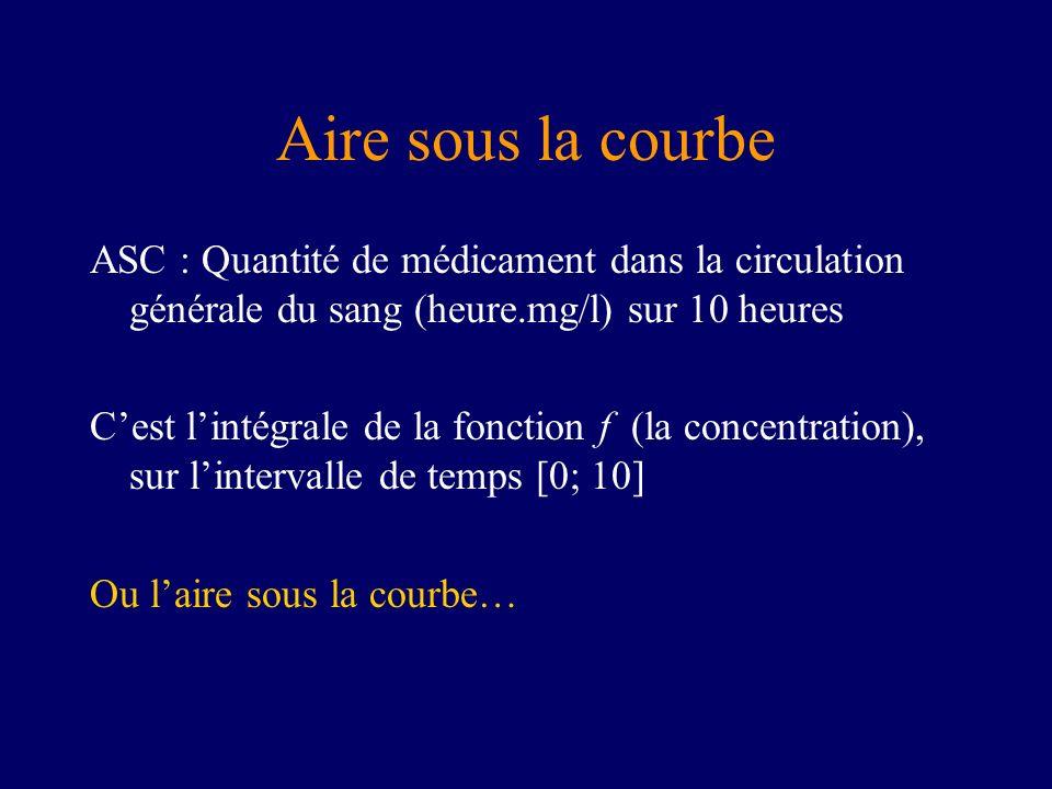 Aire sous la courbe ASC : Quantité de médicament dans la circulation générale du sang (heure.mg/l) sur 10 heures Cest lintégrale de la fonction f (la concentration), sur lintervalle de temps [0; 10] Ou laire sous la courbe…