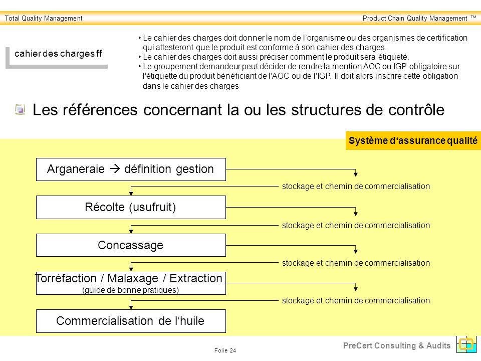 Total Quality ManagementProduct Chain Quality Management Folie 24 PreCert Consulting & Audits Les références concernant la ou les structures de contrô