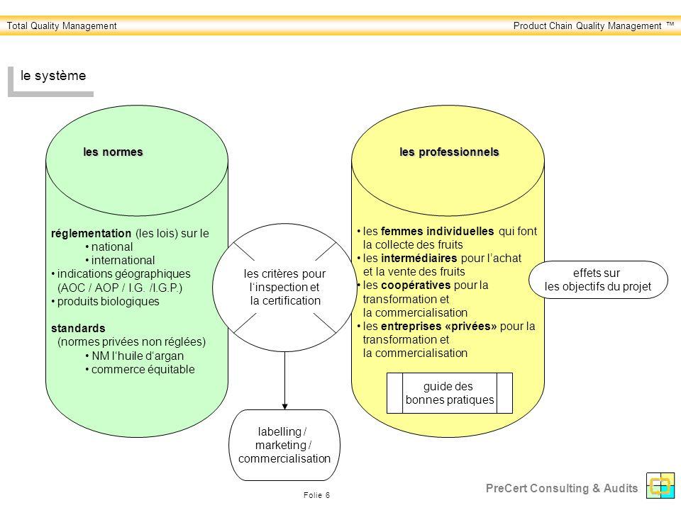 Total Quality ManagementProduct Chain Quality Management Folie 6 PreCert Consulting & Audits le système réglementation (les lois) sur le national international indications géographiques (AOC / AOP / I.G.