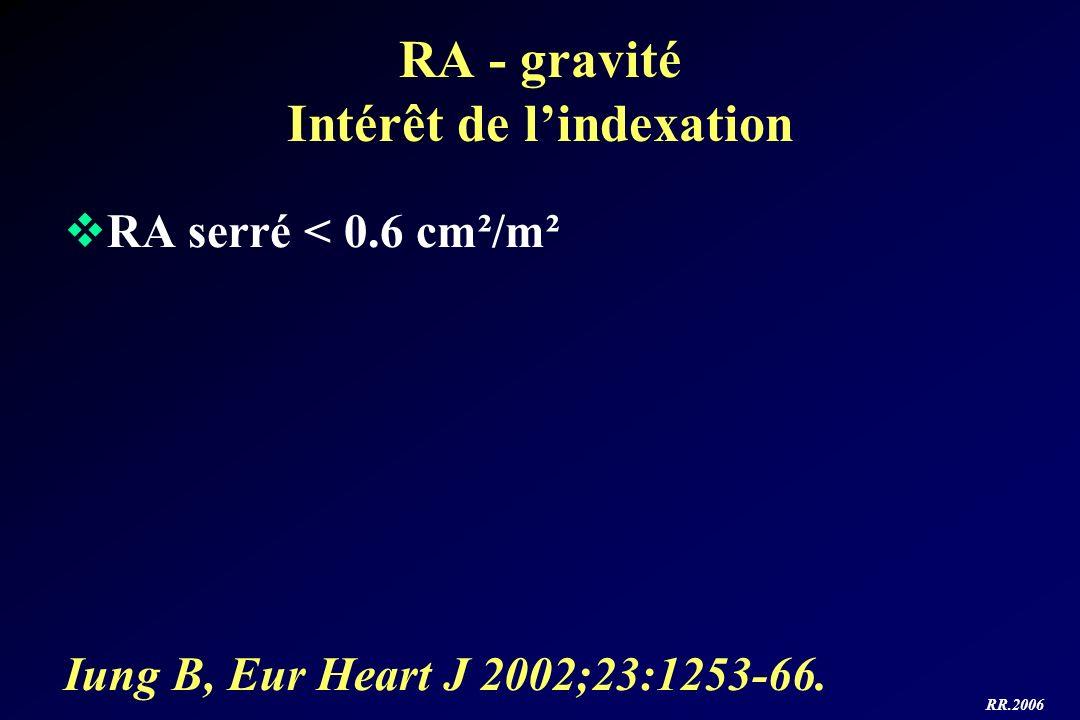 RR.2006 RA - gravité Intérêt de lindexation RA serré < 0.6 cm²/m² Iung B, Eur Heart J 2002;23:1253-66.
