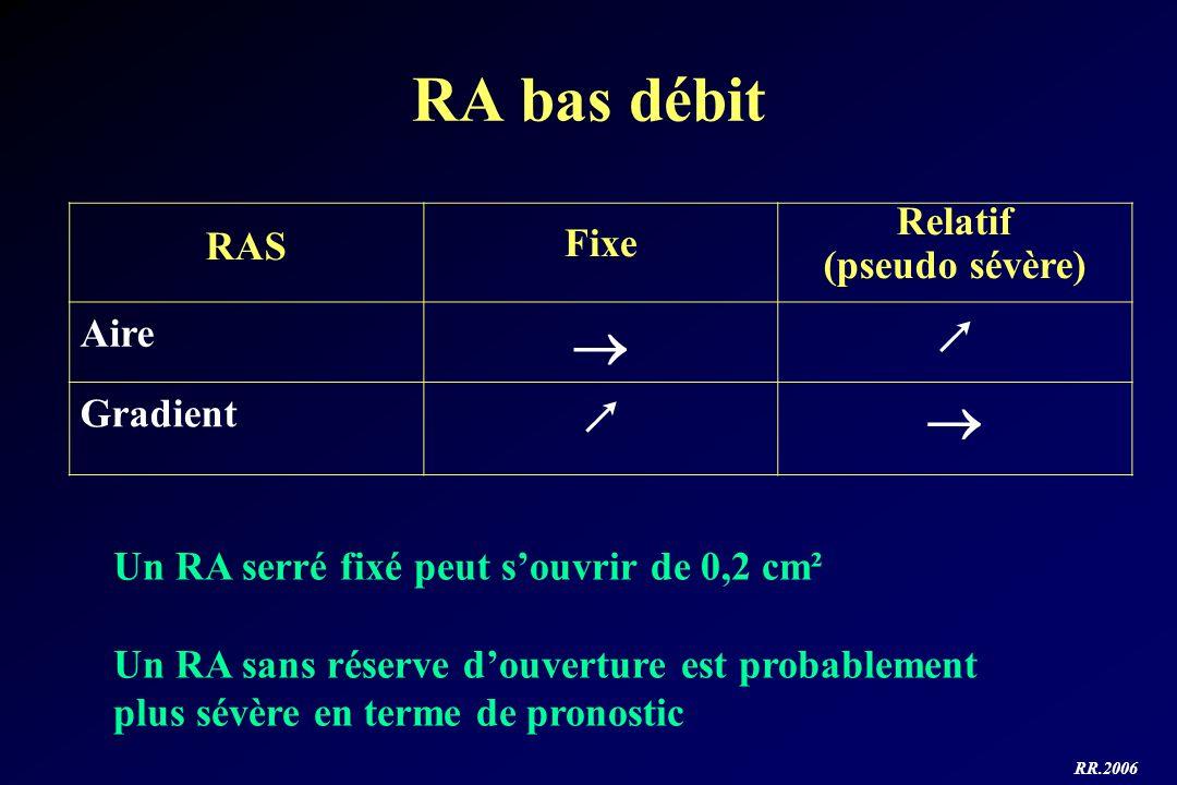 RR.2006 RA bas débit RAS Fixe Relatif (pseudo sévère) Aire Gradient Un RA serré fixé peut souvrir de 0,2 cm² Un RA sans réserve douverture est probabl