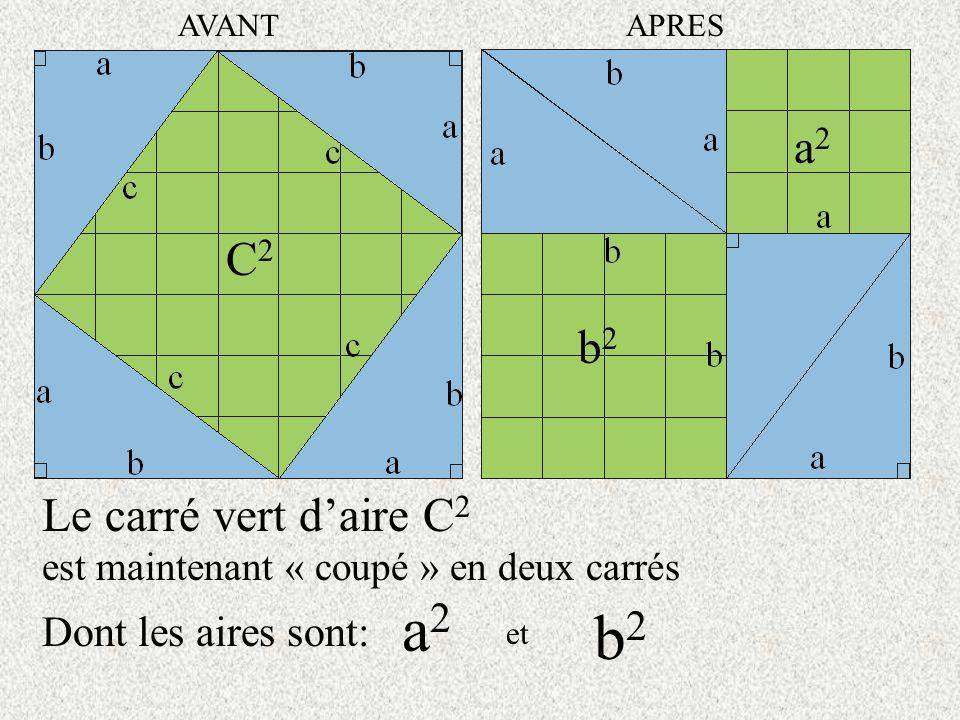 Le carré vert daire C2C2 est maintenant « coupé » en deux carrés Dont les aires sont: C2C2 AVANTAPRES a2a2 a2a2 et b2b2 b2b2
