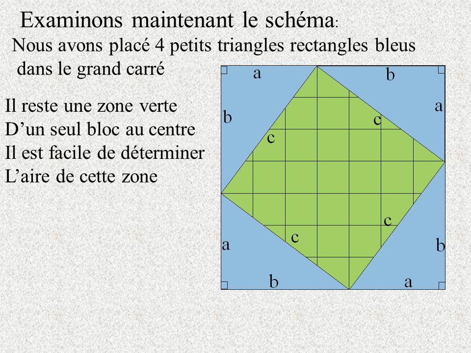 Examinons maintenant le schéma : Nous avons placé 4 petits triangles rectangles bleus dans le grand carré Il reste une zone verte Dun seul bloc au centre Il est facile de déterminer Laire de cette zone