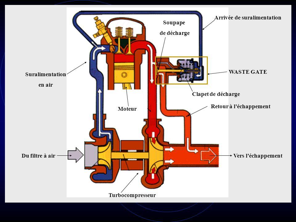 Du filtre à airVers léchappement Turbocompresseur Suralimentation en air Moteur WASTE GATE Clapet de décharge Soupape de décharge Retour à léchappement Arrivée de suralimentation