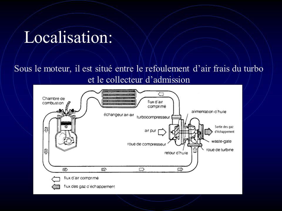 Localisation: Sous le moteur, il est situé entre le refoulement dair frais du turbo et le collecteur dadmission