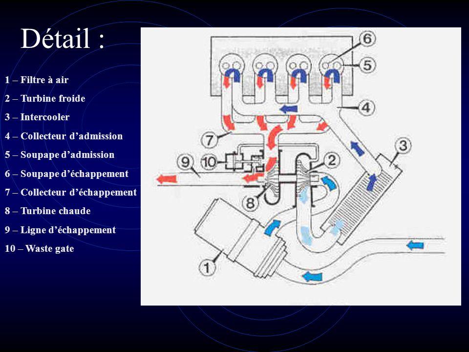 Détail : 1 – Filtre à air 2 – Turbine froide 3 – Intercooler 4 – Collecteur dadmission 5 – Soupape dadmission 6 – Soupape déchappement 7 – Collecteur déchappement 8 – Turbine chaude 9 – Ligne déchappement 10 – Waste gate