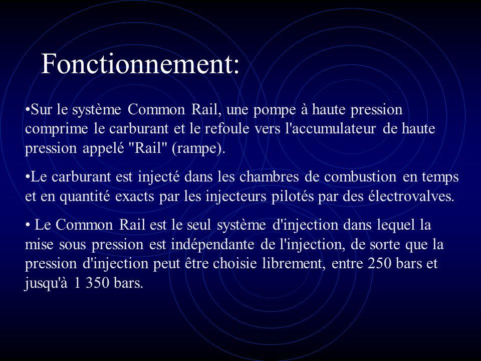 Fonctionnement: Sur le système Common Rail, une pompe à haute pression comprime le carburant et le refoule vers l'accumulateur de haute pression appel