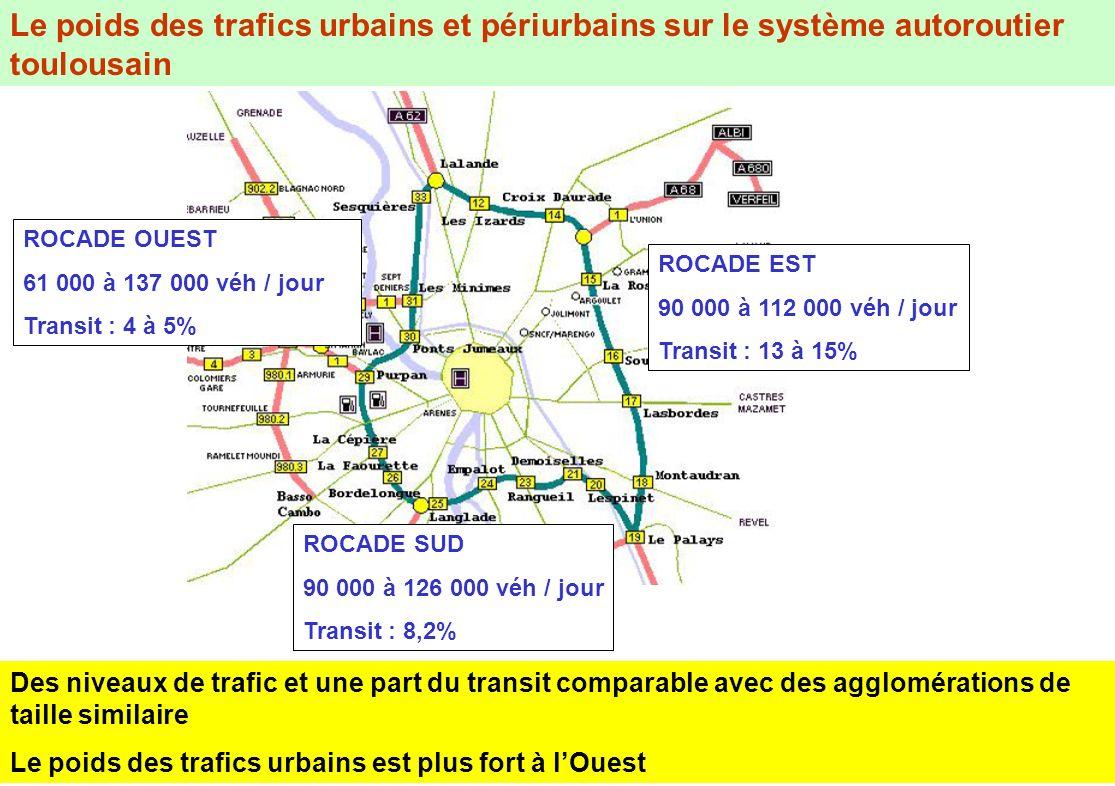 Le poids des trafics urbains et périurbains sur le système autoroutier toulousain ROCADE EST 90 000 à 112 000 véh / jour Transit : 13 à 15% ROCADE OUE