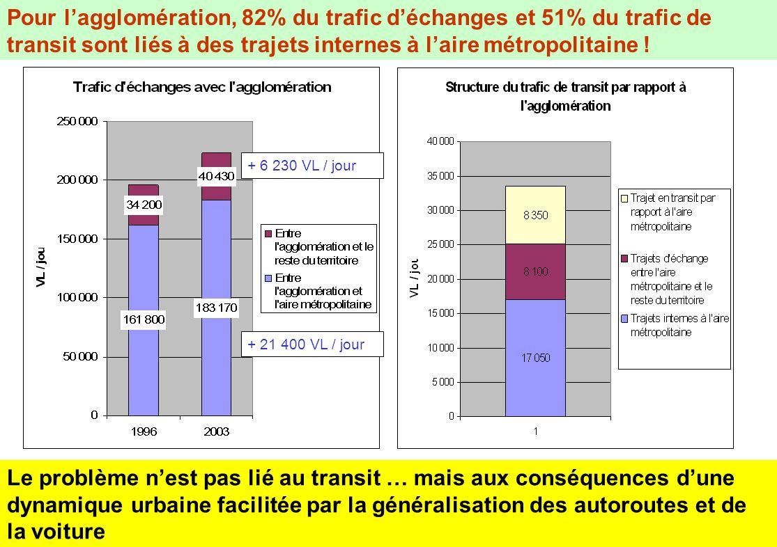 Pour lagglomération, 82% du trafic déchanges et 51% du trafic de transit sont liés à des trajets internes à laire métropolitaine ! Le problème nest pa