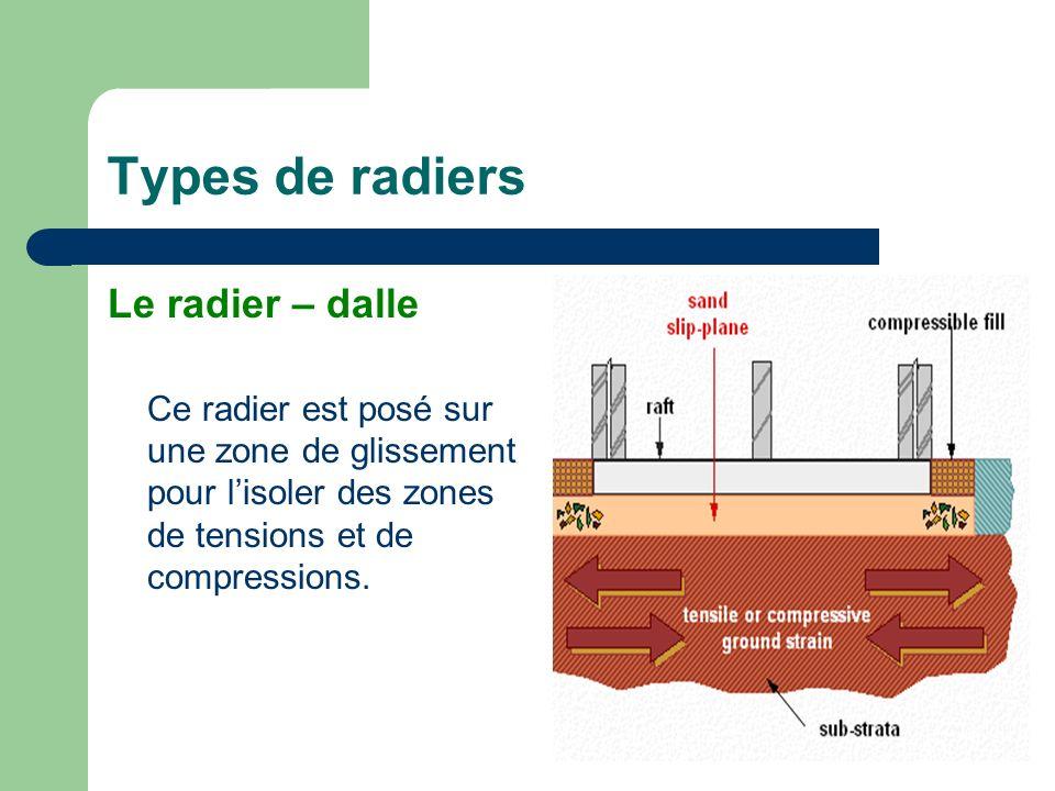 Types de radiers Le radier – dalle Ce radier est posé sur une zone de glissement pour lisoler des zones de tensions et de compressions.