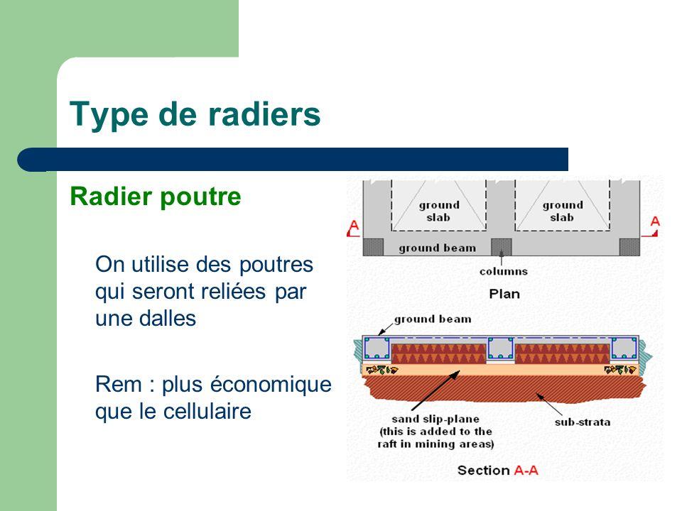 Type de radiers Radier poutre On utilise des poutres qui seront reliées par une dalles Rem : plus économique que le cellulaire