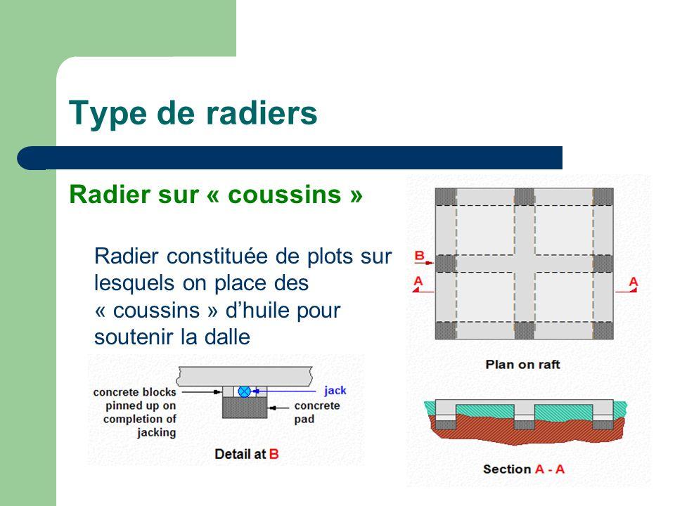 Type de radiers Radier sur « coussins » Radier constituée de plots sur lesquels on place des « coussins » dhuile pour soutenir la dalle