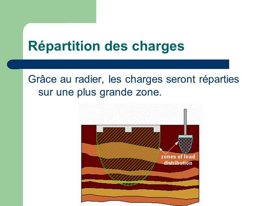 Questions Question n°1 : Quand utilise-t-on un radier.