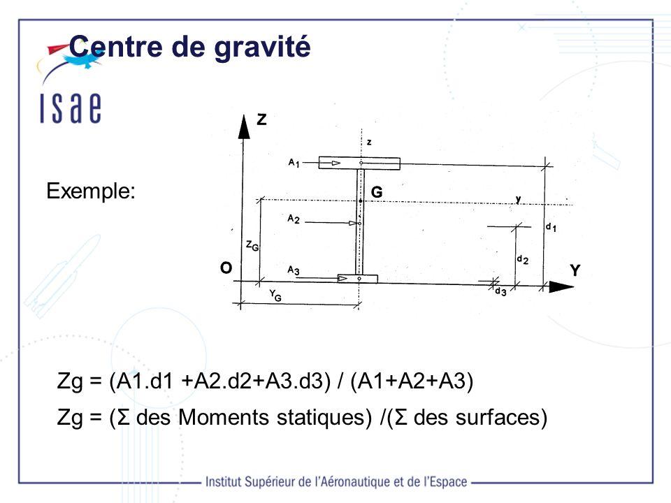 Centre de gravité Propriétés :Si la section possède un axe de symétrie, le centre de gravité G est situé sur cet axe.