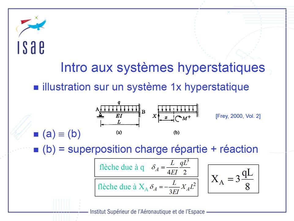 III.5.Calcul du déplacement d un point non chargé Poutre sur 2 appuis Flèche en G .