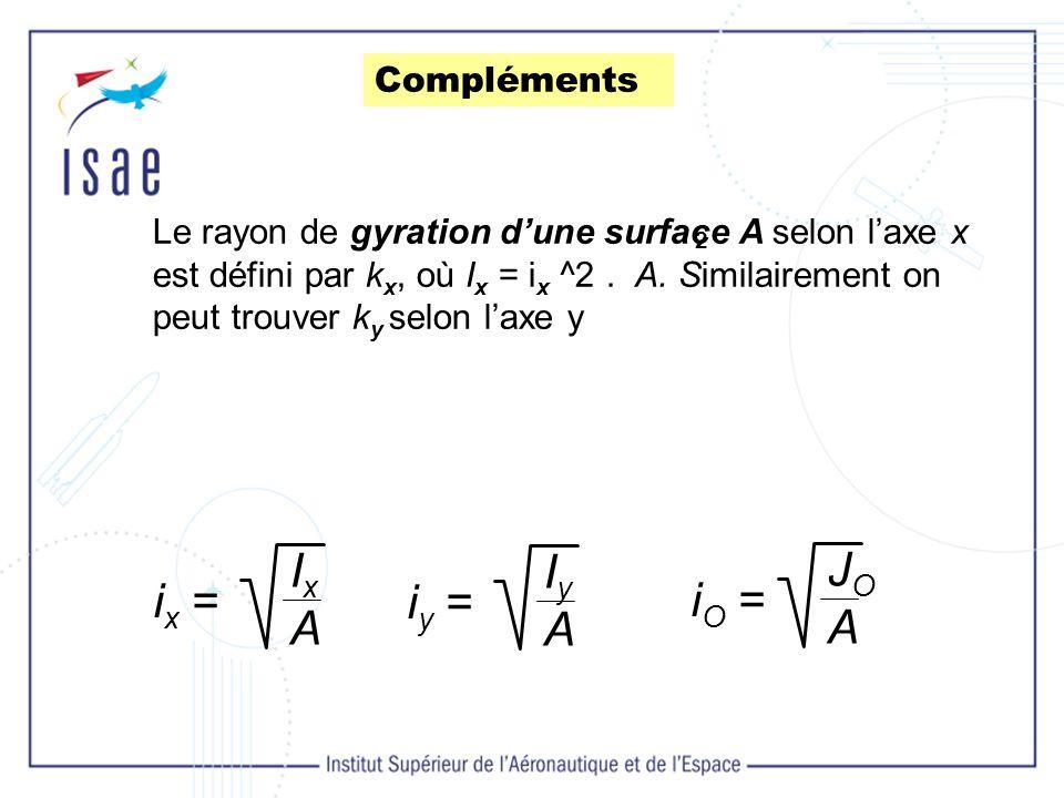 y x Moment dinertie polaire J O = r 2 dA La distance depuis O jusqua lélément daire dA et r.