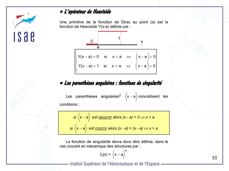 29 Approche système: Méthode des fonctions de singularité