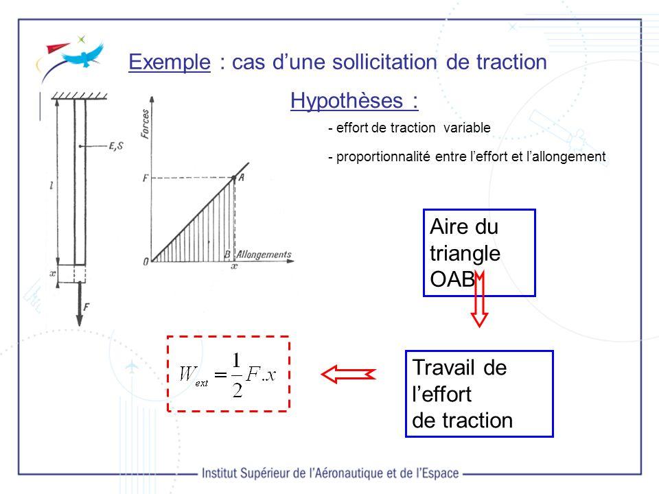 Exemple : cas dune sollicitation de traction - effort de traction variable - proportionnalité entre leffort et lallongement Hypothèses : Aire du triangle OAB Travail de leffort de traction