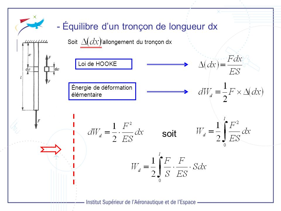 - Équilibre dun tronçon de longueur dx Soit lallongement du tronçon dx Loi de HOOKE Énergie de déformation élémentaire soit