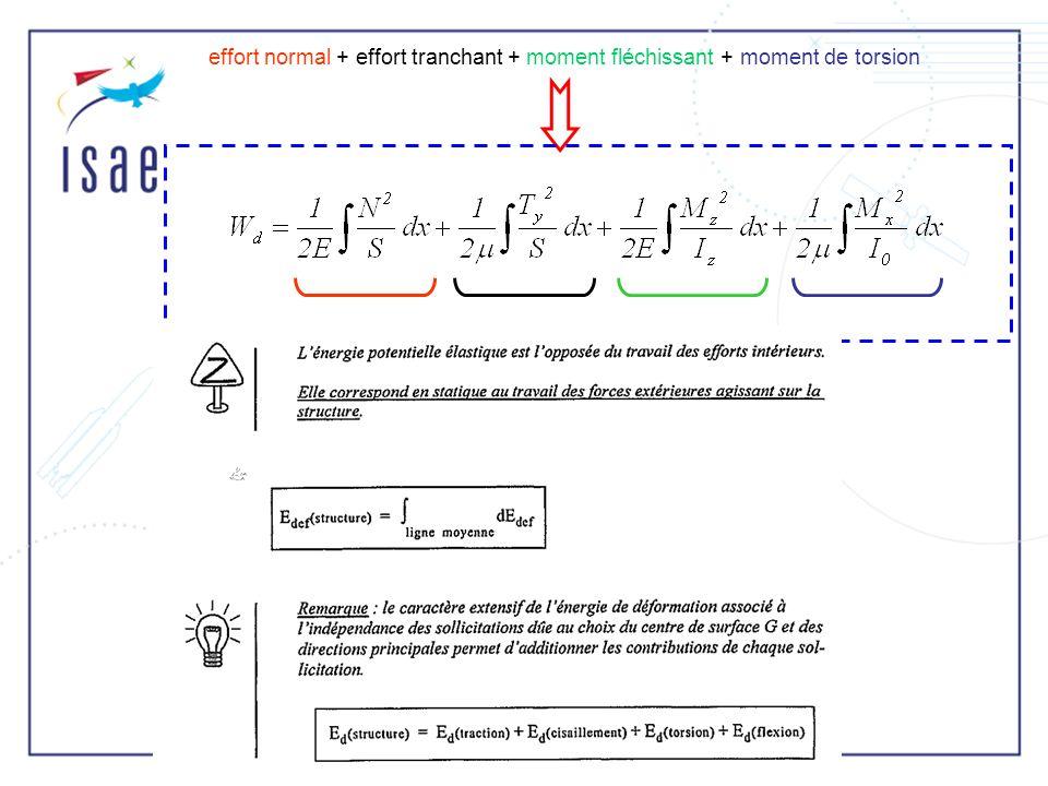 x y x y O Le produit dinertie dune aire A est défini comme I xy = xy dA I xy = 0 si la surface A est symmetrique selon un ou plusieurs axes.