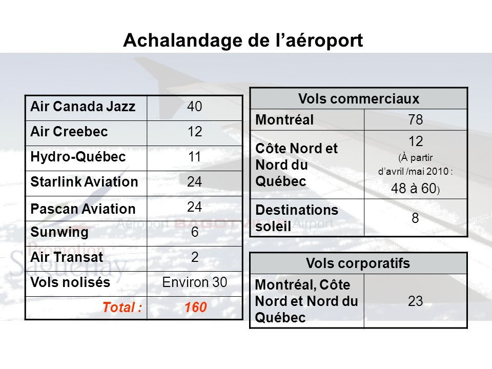 Achalandage de laéroport Air Canada Jazz40 Air Creebec12 Hydro-Québec11 Starlink Aviation24 Pascan Aviation 24 Sunwing6 Air Transat2 Vols nolisésEnvir