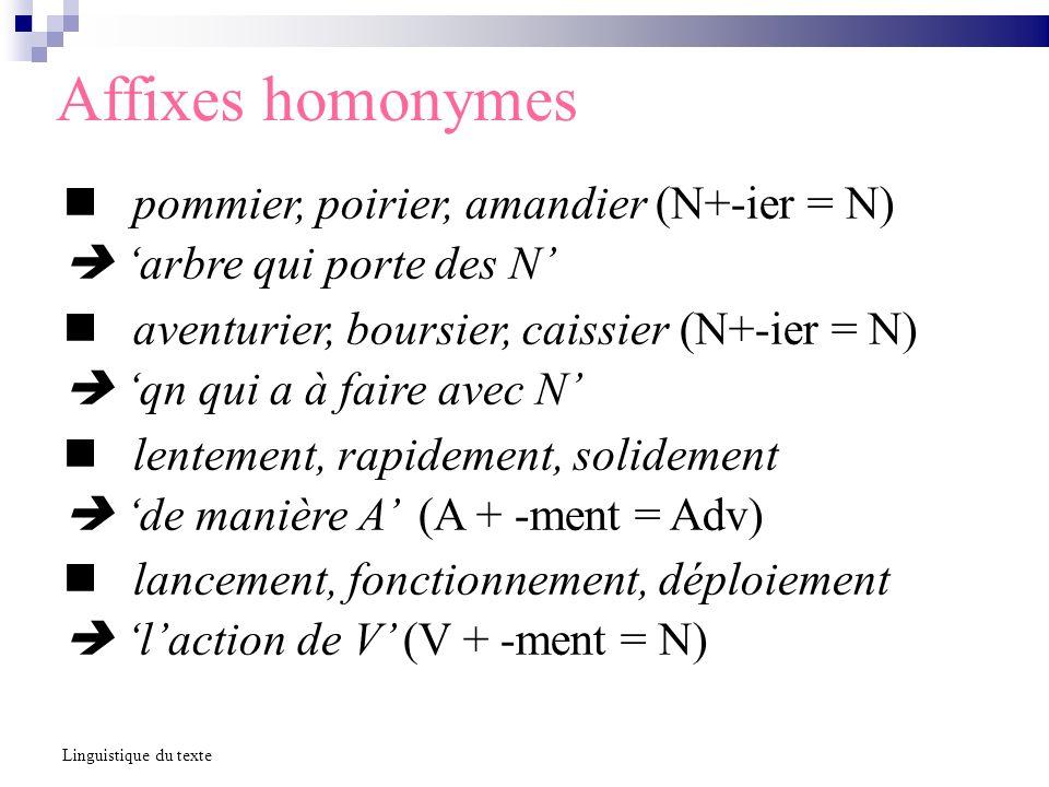 Affixes homonymes pommier, poirier, amandier (N+-ier = N) arbre qui porte des N aventurier, boursier, caissier (N+-ier = N) qn qui a à faire avec N lentement, rapidement, solidement de manière A (A + -ment = Adv) lancement, fonctionnement, déploiement laction de V (V + -ment = N) Linguistique du texte