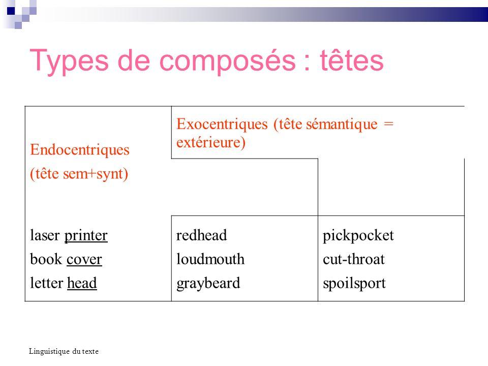 Types de composés : têtes Linguistique du texte Endocentriques (tête sem+synt) Exocentriques (tête sémantique = extérieure) laser printer book cover l