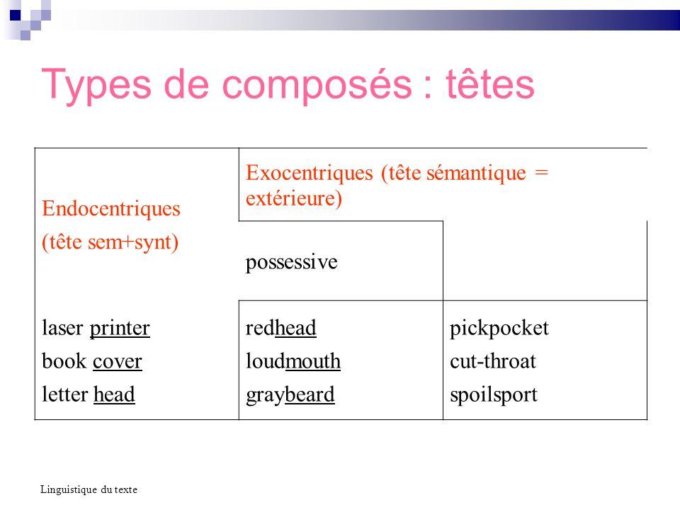 Types de composés : têtes Linguistique du texte Endocentriques (tête sem+synt) Exocentriques (tête sémantique = extérieure) possessive laser printer b