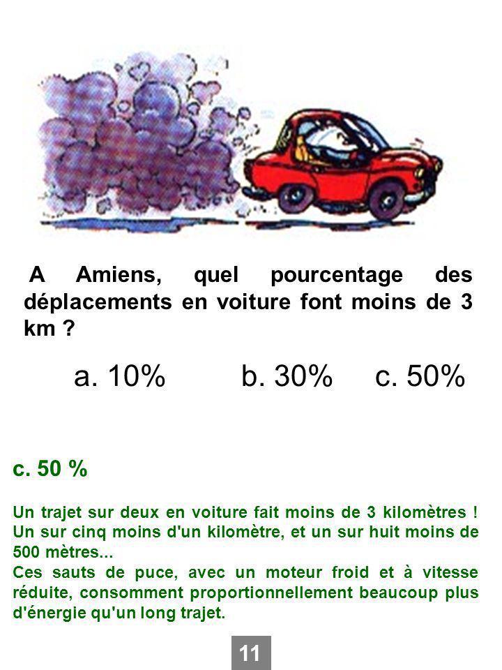 A Amiens, quel pourcentage des déplacements en voiture font moins de 3 km ? a. 10%b. 30%c. 50% c. 50 % Un trajet sur deux en voiture fait moins de 3 k