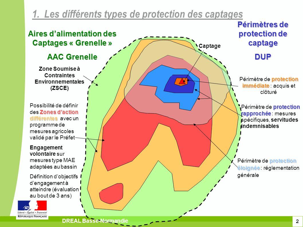 2 1. Les différents types de protection des captages DREAL Basse-Normandie Captage Périmètres de protection de captage DUP protection immédiate Périmè