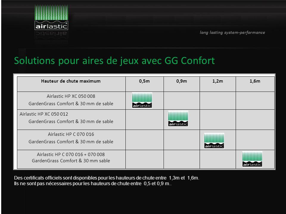 long lasting system-performance Solutions pour aires de jeux avec GG Confort Des certificats officiels sont disponibles pour les hauteurs de chute entre 1,3m et 1,6m.