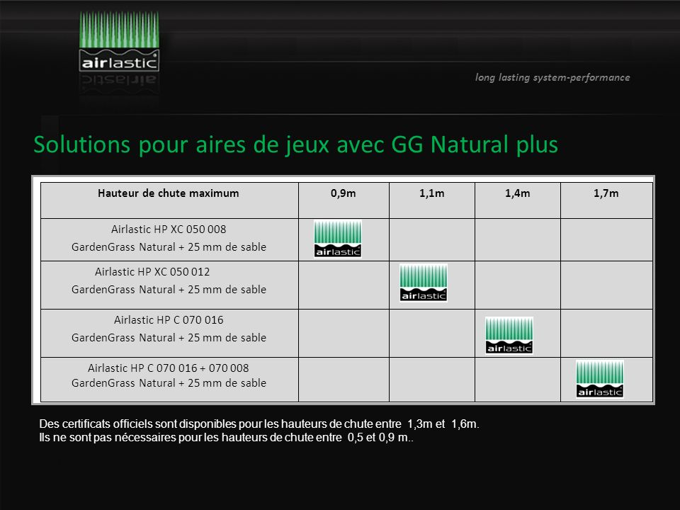 long lasting system-performance Instructions de pose Situation actuelle...