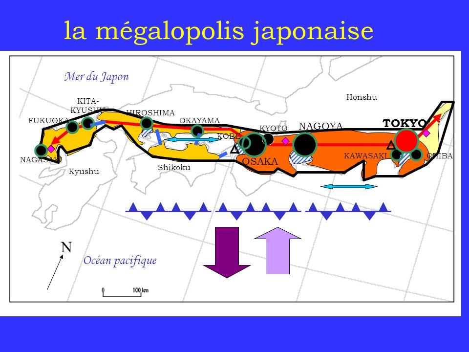 la mégalopolis japonaise Océan pacifique Mer du Japon TOKYO NAGOYA OSAKA KYOTO CHIBAKAWASAKI KOBE HIROSHIMA NAGASAKI OKAYAMAFUKUOKA KITA- KYUSHU Honsh