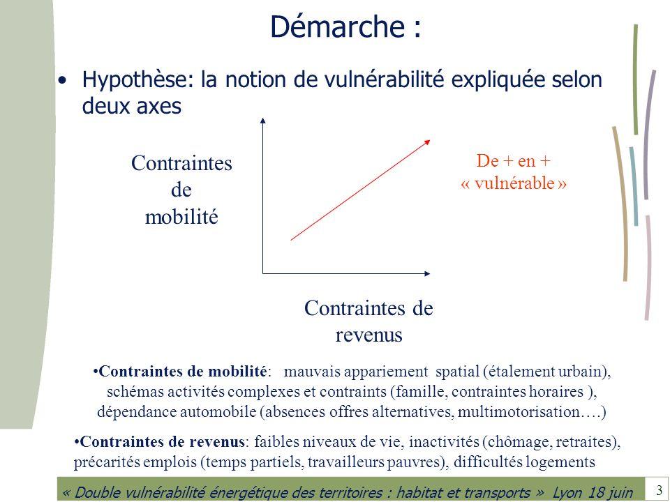 3 « Double vulnérabilité énergétique des territoires : habitat et transports » Lyon 18 juin Démarche : Hypothèse: la notion de vulnérabilité expliquée