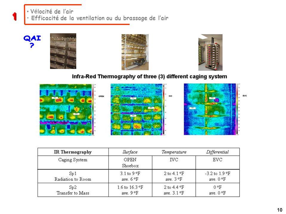 Vé locité de lair Efficacité de la ventilation ou du brassage de lair 10