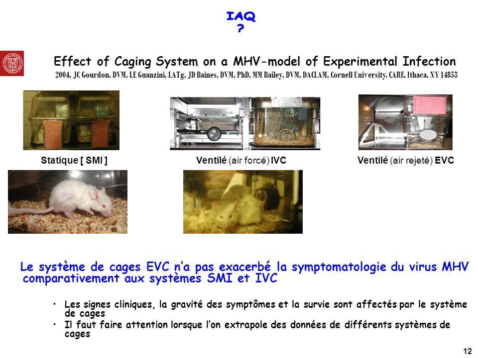 Statique [ SMI ]Ventilé (air forcé) IVC Ventilé (air rejeté) EVC Le système de cages EVC na pas exacerbé la symptomatologie du virus MHV comparativeme
